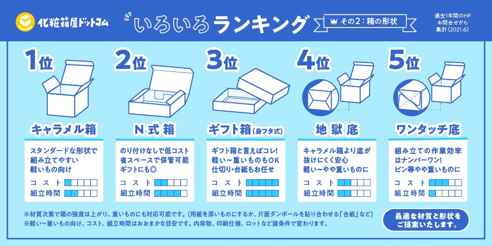 箱の形状ランキングと特徴まとめ