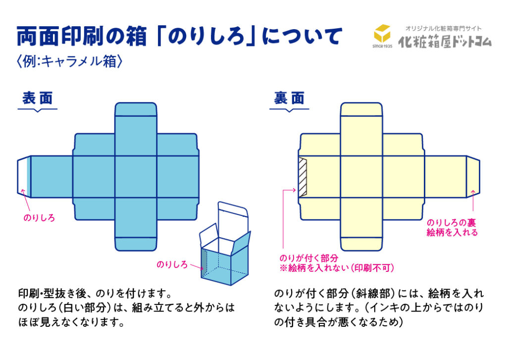両面印刷の箱 のりしろ図解